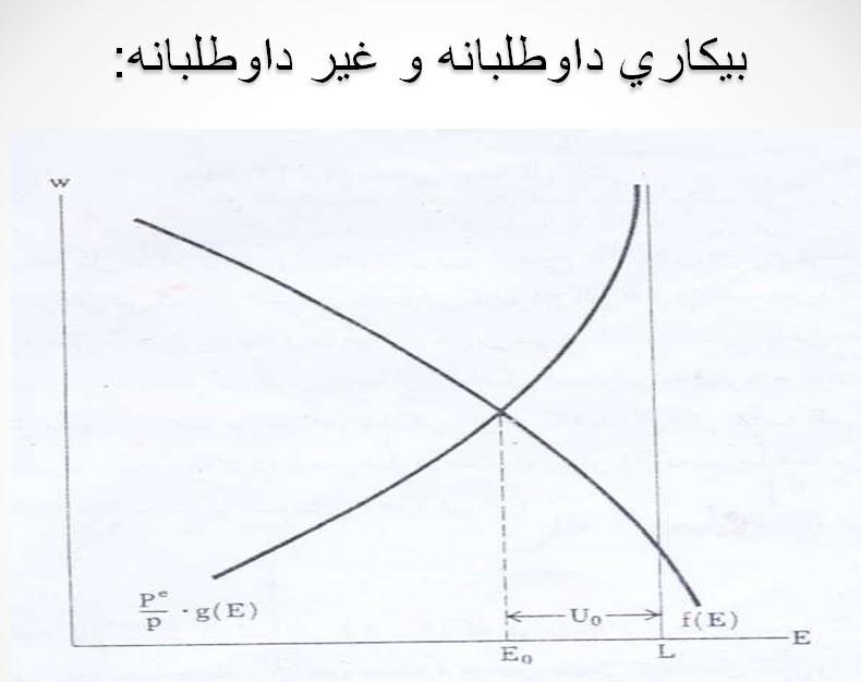 پاورپوینت عرضه و تقاضای نیروی كار ( ویژه درس اقتصاد کار)